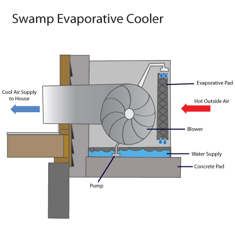 Evaporative Cooling Systems In Outer Banks Portable Swamp