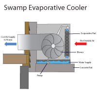 Evaporative swamp cooler air conditioners in Jarvisburg